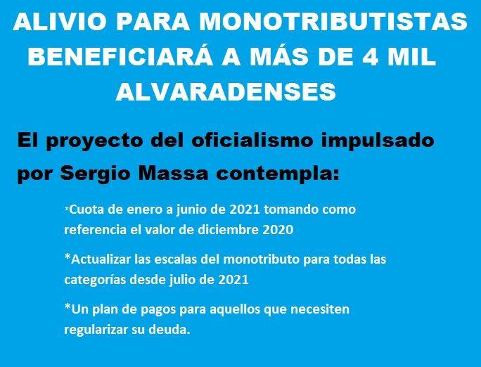 EL ALIVIO PARA MONOTRIBUTISTAS BENEFICIARÁ A MÁS DE 4 MIL ALVARADENSES